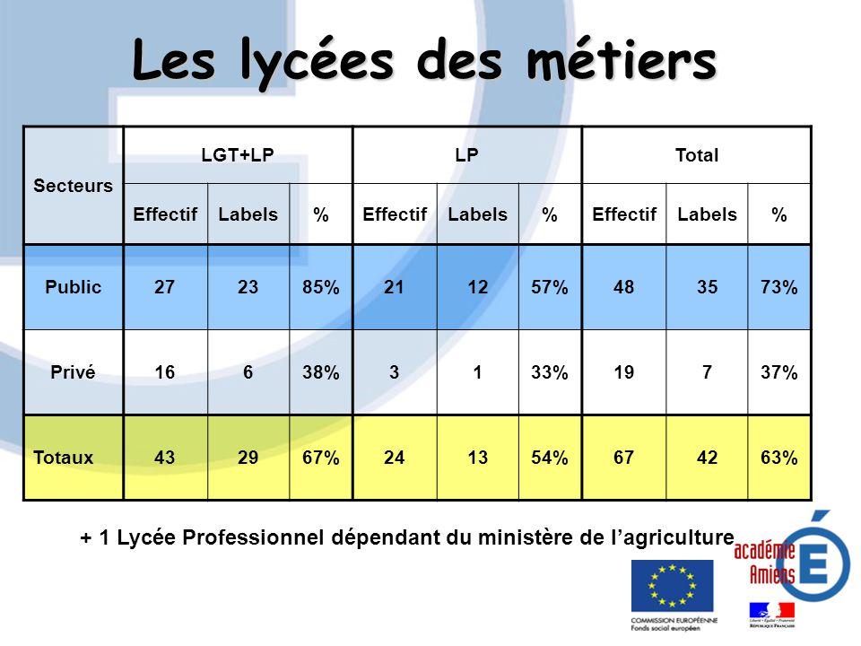 Les lycées des métiers Secteurs. LGT+LP. LP. Total. Effectif. Labels. % Public. 27. 23. 85%