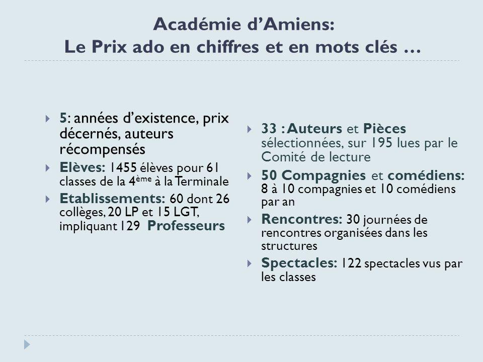 Académie d'Amiens: Le Prix ado en chiffres et en mots clés …