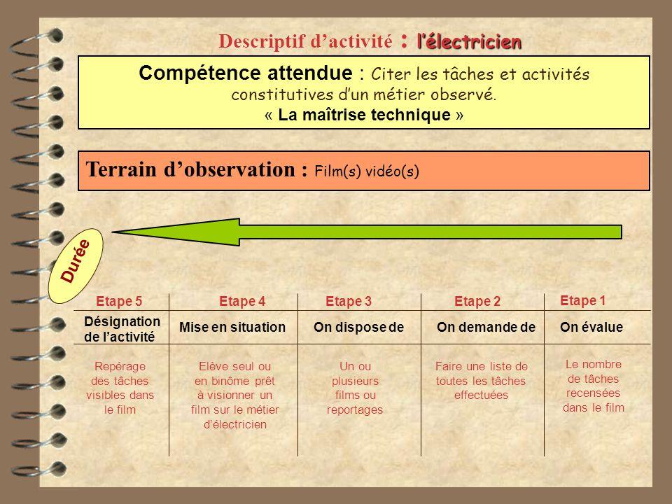 Descriptif d'activité : l'électricien