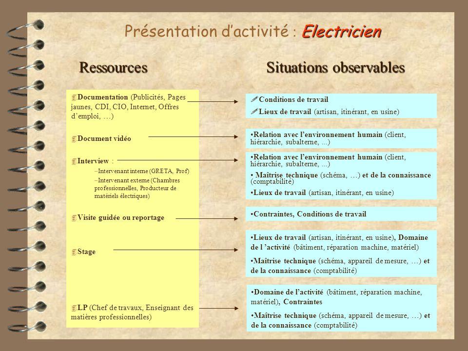Présentation d'activité : Electricien