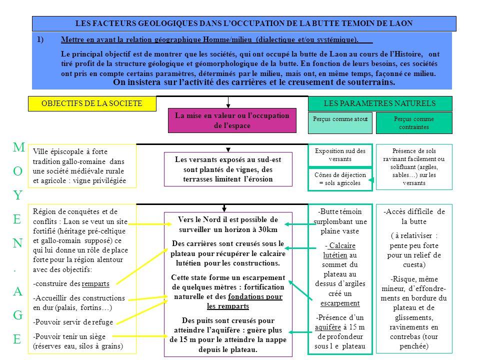 LES FACTEURS GEOLOGIQUES DANS L'OCCUPATION DE LA BUTTE TEMOIN DE LAON