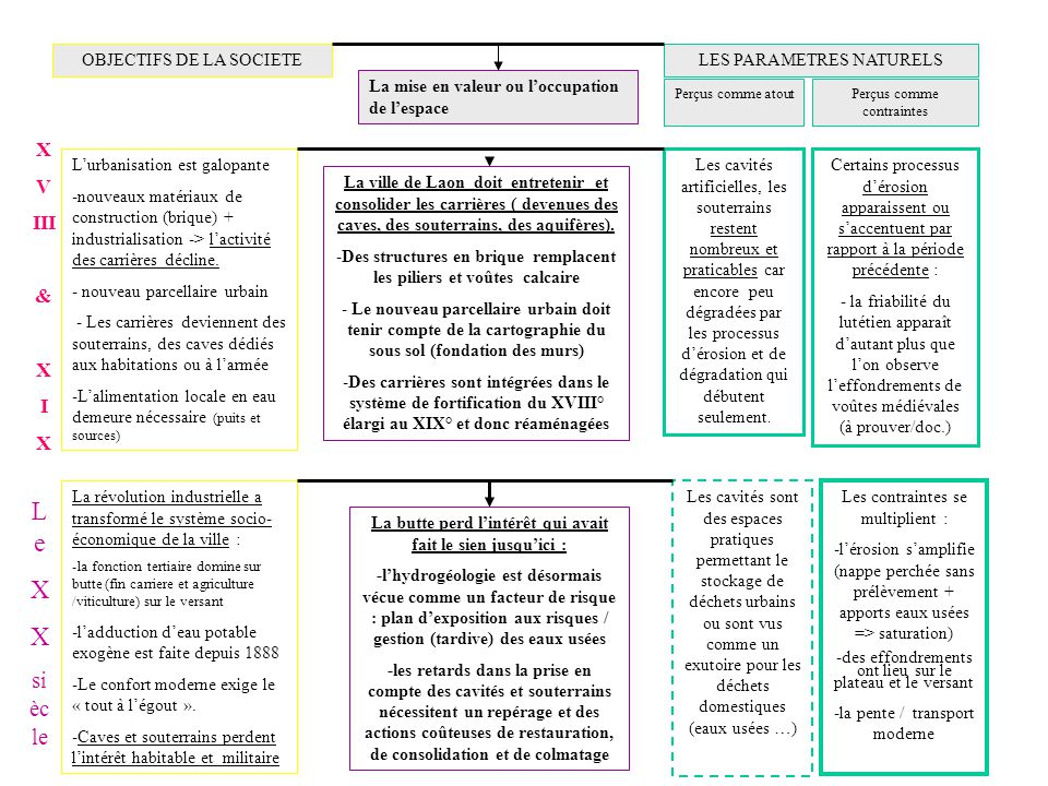 Le X siècle X V III & I OBJECTIFS DE LA SOCIETE