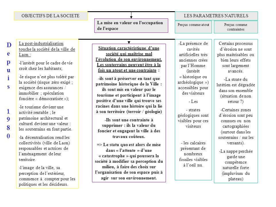 Depuis 1980 OBJECTIFS DE LA SOCIETE LES PARAMETRES NATURELS