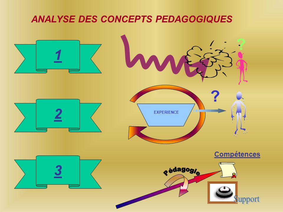 1 2 3 ANALYSE DES CONCEPTS PEDAGOGIQUES Pédagogie Support