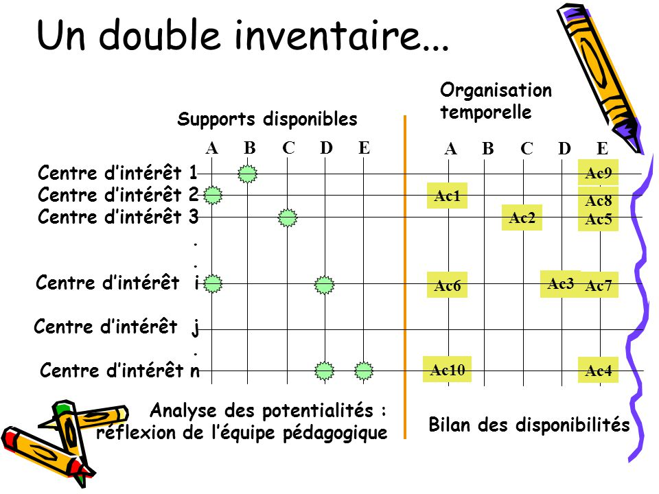 Un double inventaire... Organisation temporelle Supports disponibles A