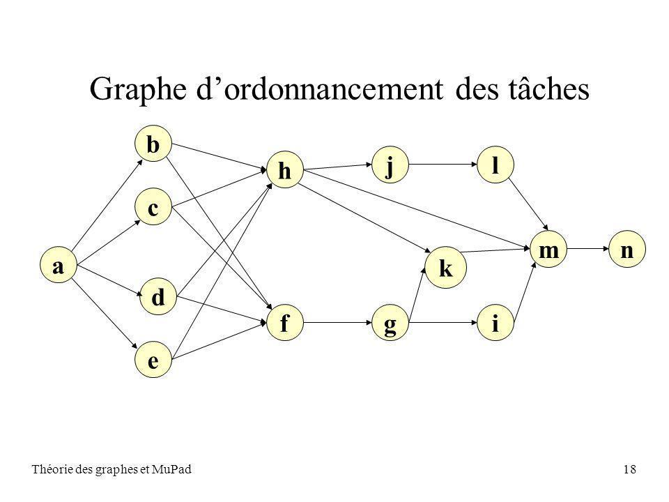 Graphe d'ordonnancement des tâches