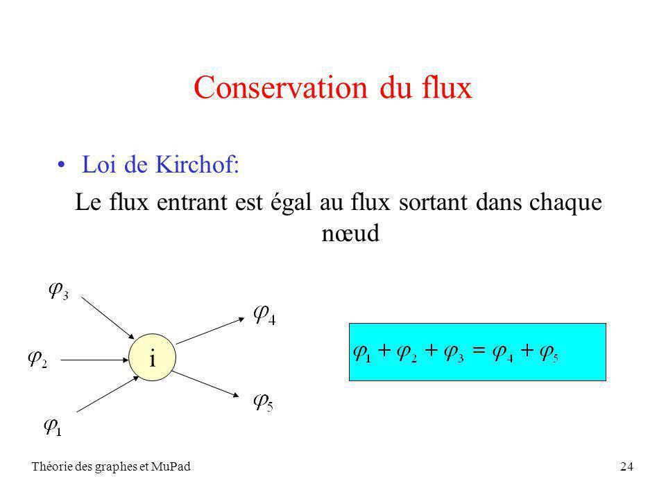 Conservation du flux Loi de Kirchof: