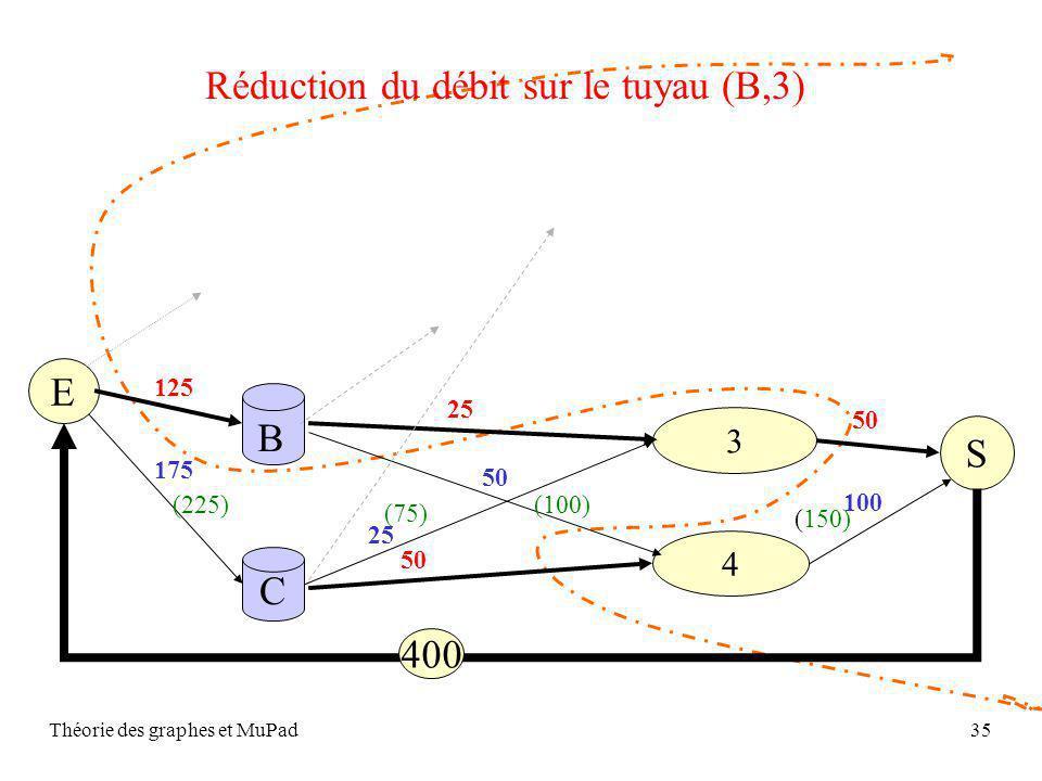 Réduction du débit sur le tuyau (B,3)