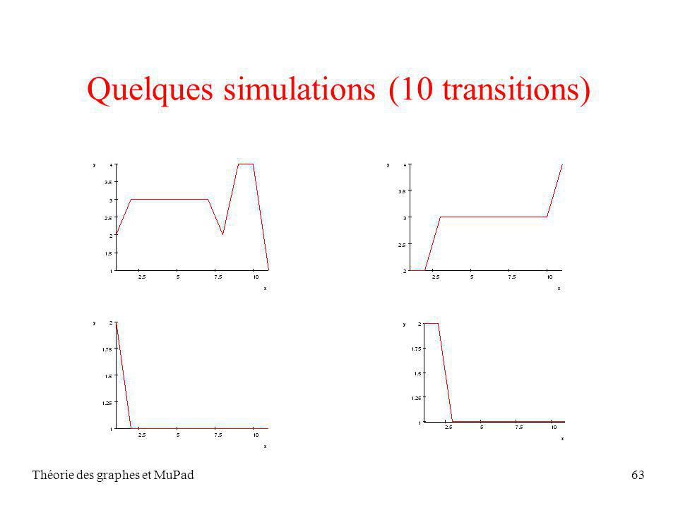 Quelques simulations (10 transitions)