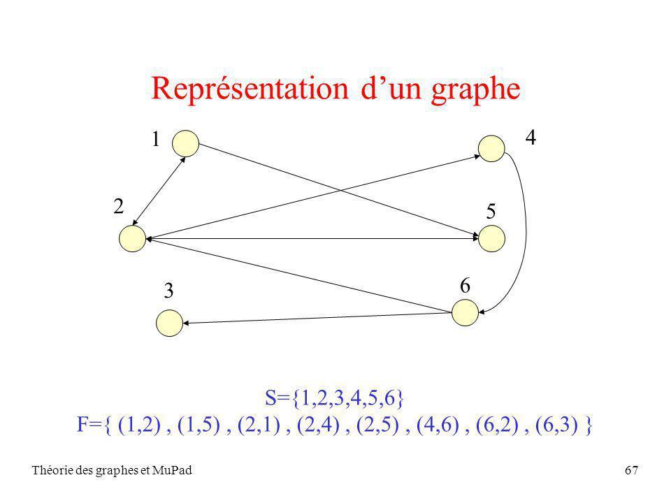 Représentation d'un graphe