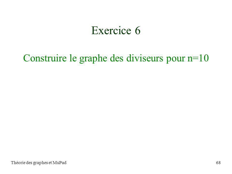 Exercice 6 Construire le graphe des diviseurs pour n=10