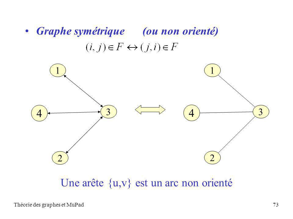 Graphe symétrique (ou non orienté)