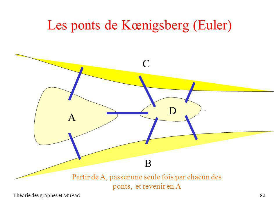 Les ponts de Kœnigsberg (Euler)