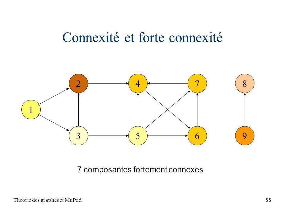 Connexité et forte connexité
