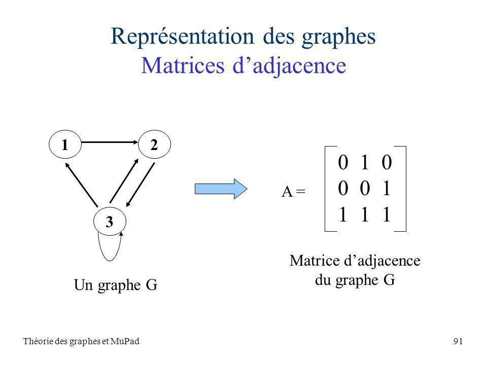 Représentation des graphes Matrices d'adjacence