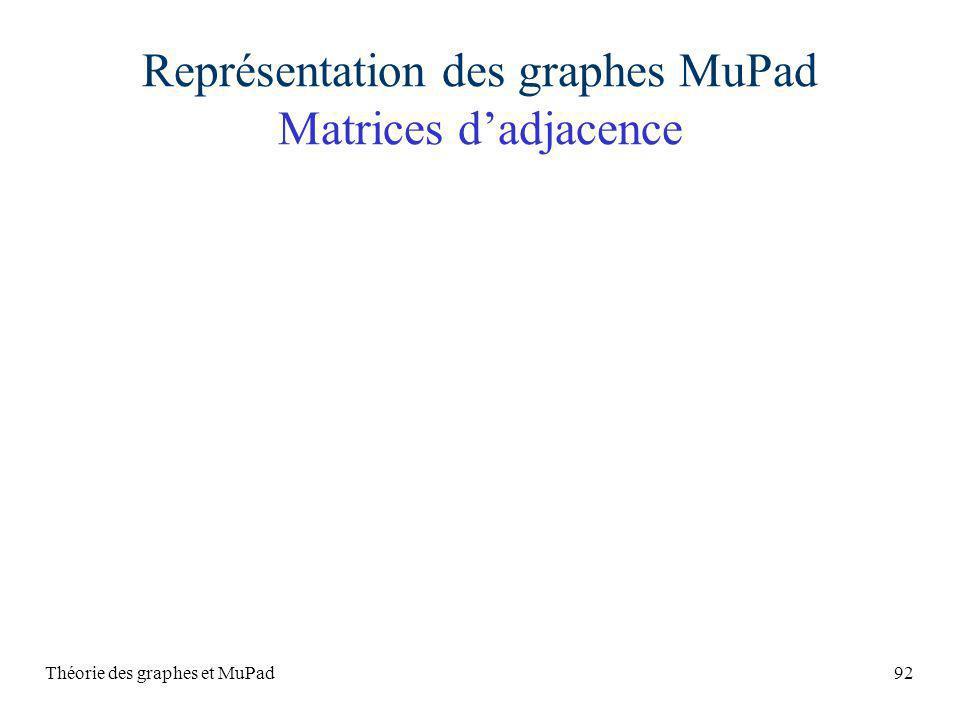 Représentation des graphes MuPad Matrices d'adjacence