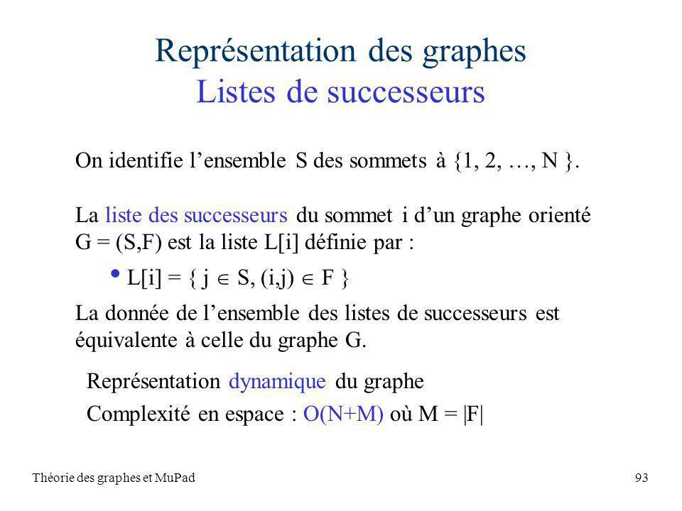 Représentation des graphes Listes de successeurs
