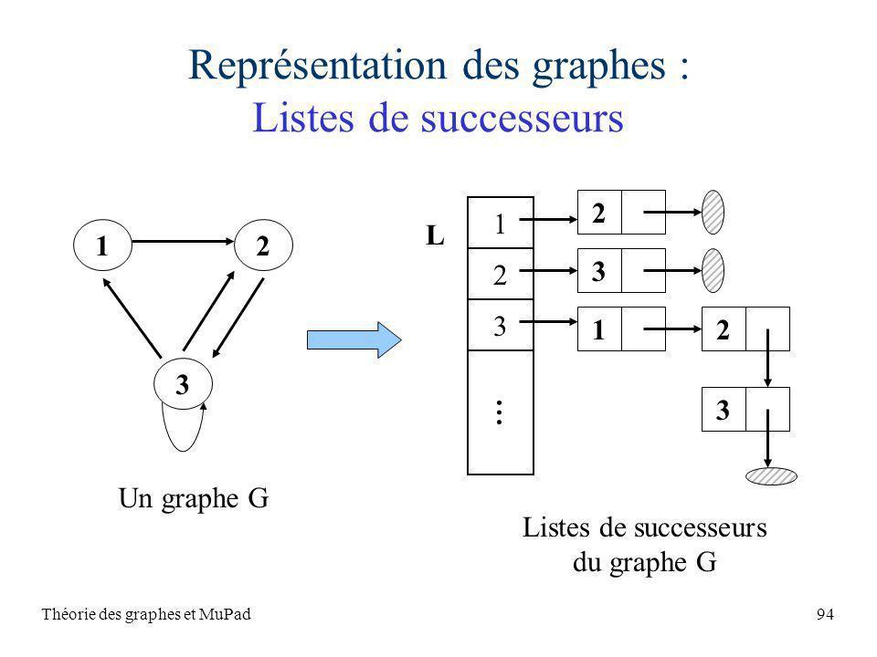 Représentation des graphes : Listes de successeurs
