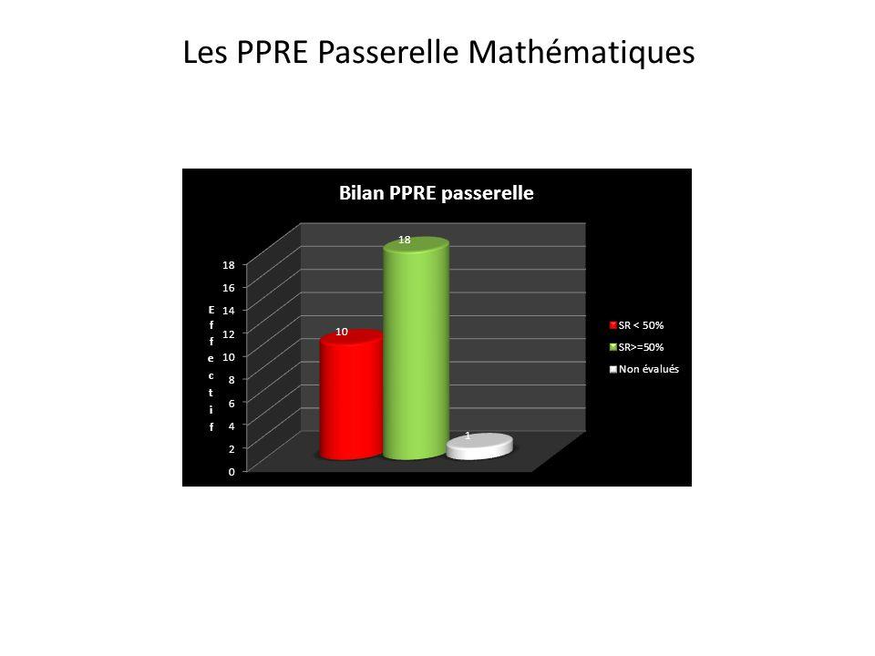 Les PPRE Passerelle Mathématiques