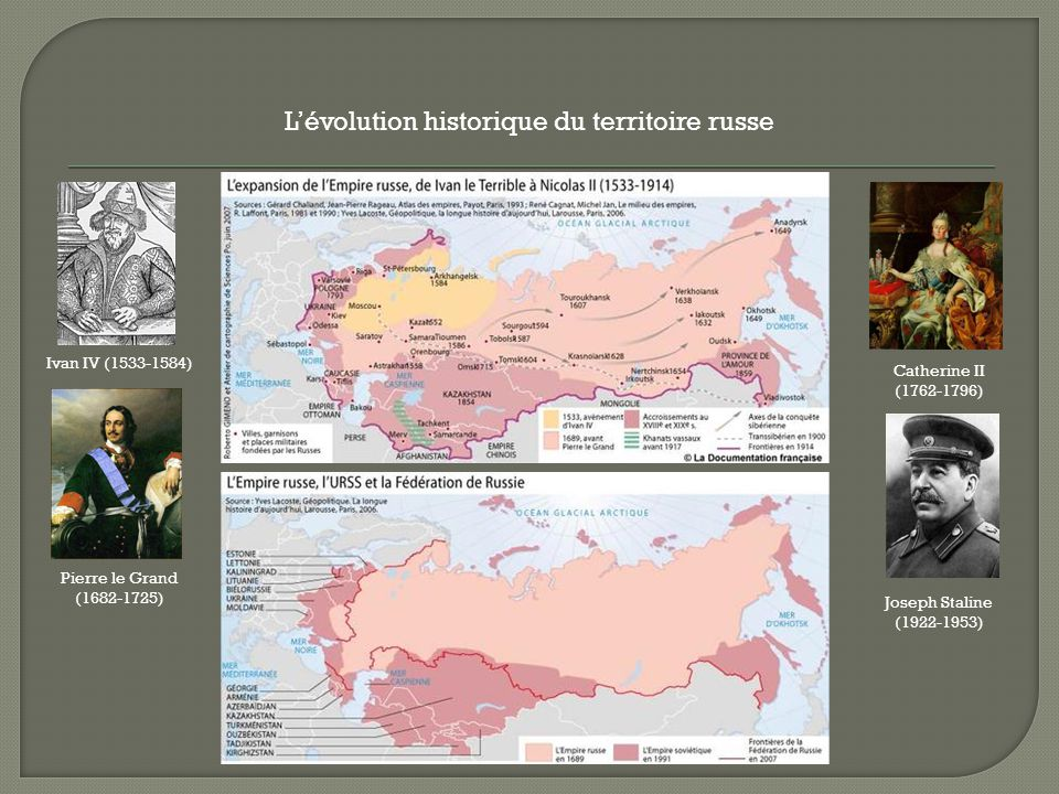 L'évolution historique du territoire russe