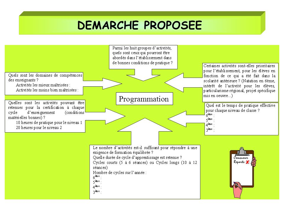 DEMARCHE PROPOSEE Programmation