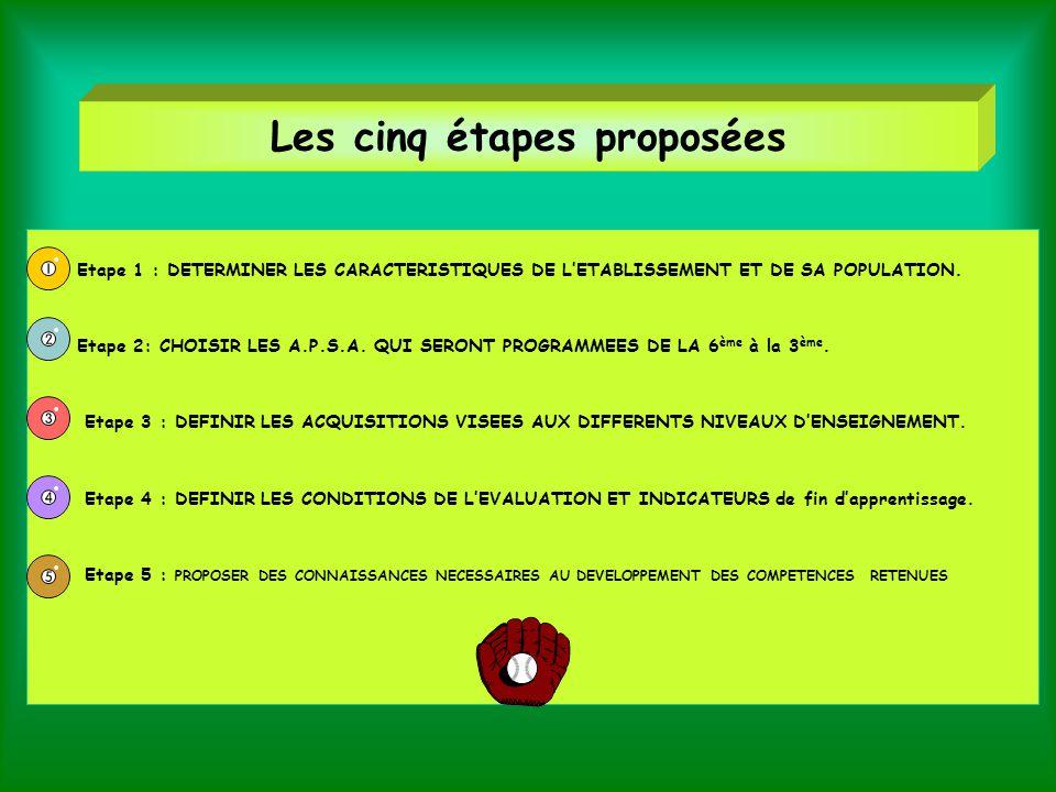 Les cinq étapes proposées