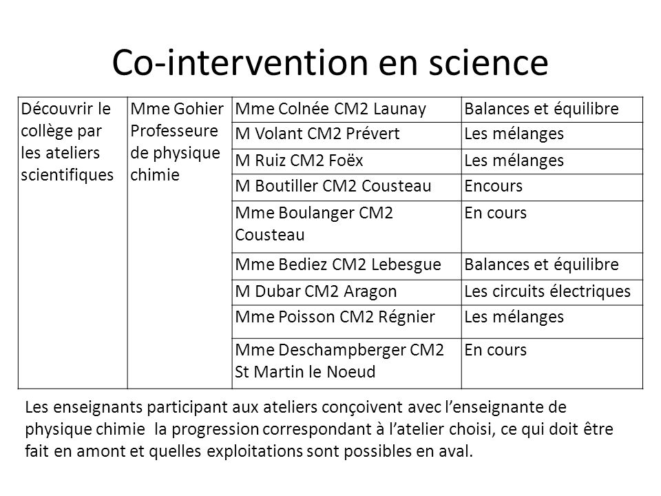 Co-intervention en science