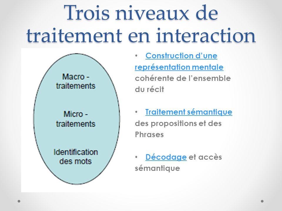 Trois niveaux de traitement en interaction