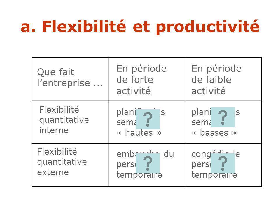 a. Flexibilité et productivité