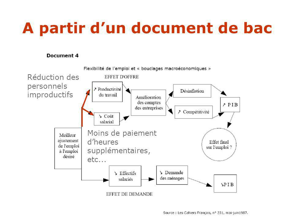 A partir d'un document de bac