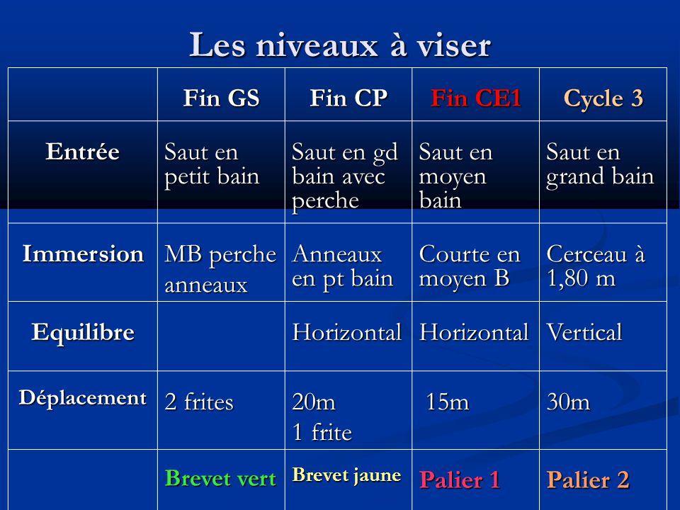 Les niveaux à viser Fin GS Fin CP Fin CE1 Cycle 3 Entrée