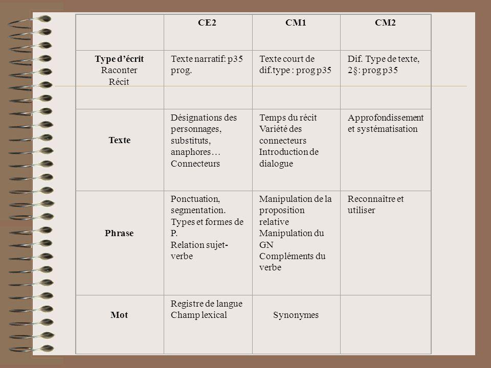CE2 CM1. CM2. Type d'écrit. Raconter. Récit. Texte narratif: p35 prog. Texte court de dif.type : prog p35.