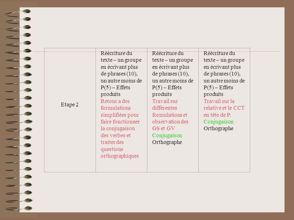 Etape 2 Réécriture du texte – un groupe en écrivant plus de phrases (10), un autre moins de P(5) – Effets produits.