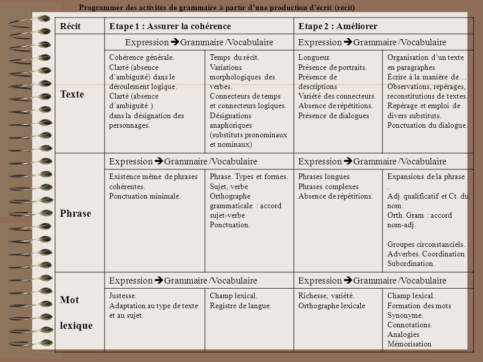 Expression Grammaire /Vocabulaire
