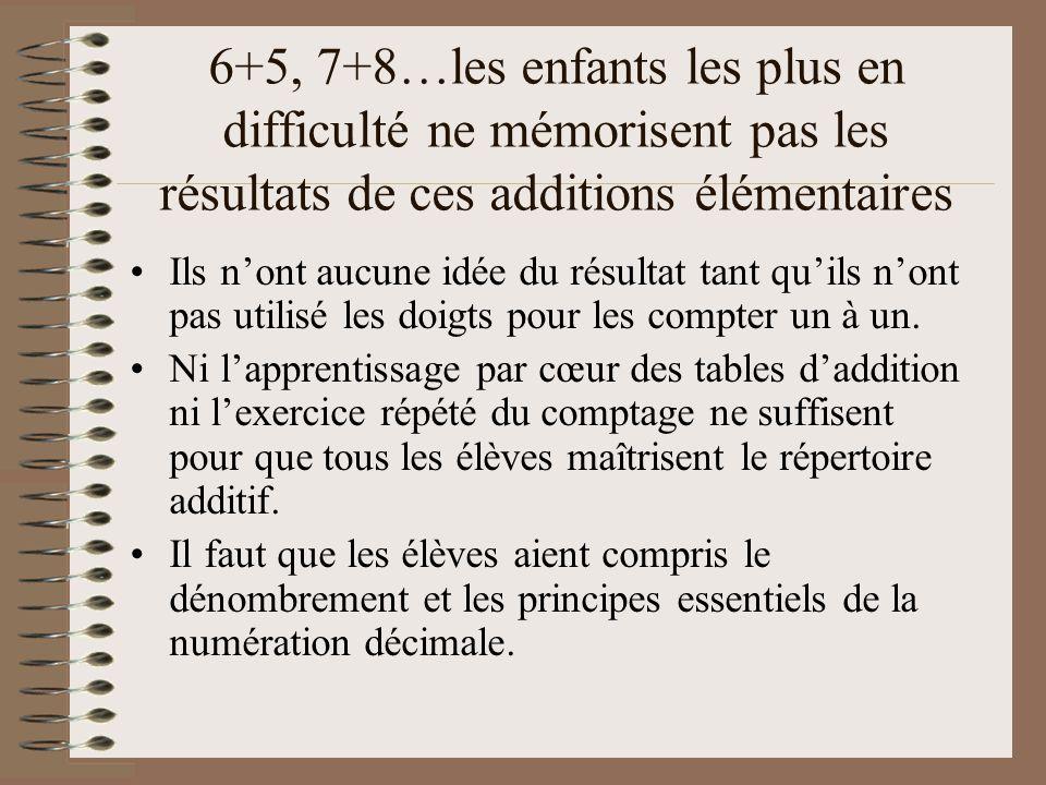 6+5, 7+8…les enfants les plus en difficulté ne mémorisent pas les résultats de ces additions élémentaires