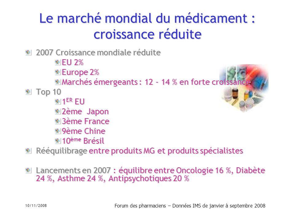 Le marché mondial du médicament : croissance réduite