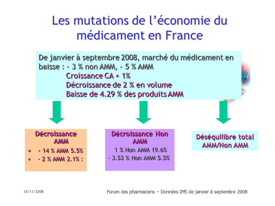Les mutations de l'économie du médicament en France