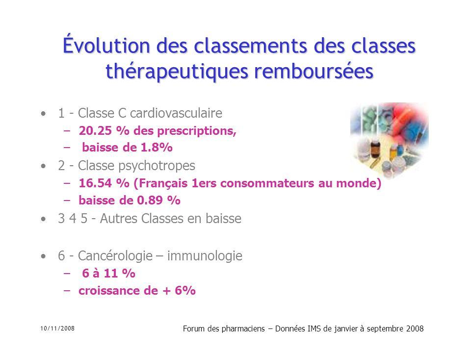 Évolution des classements des classes thérapeutiques remboursées