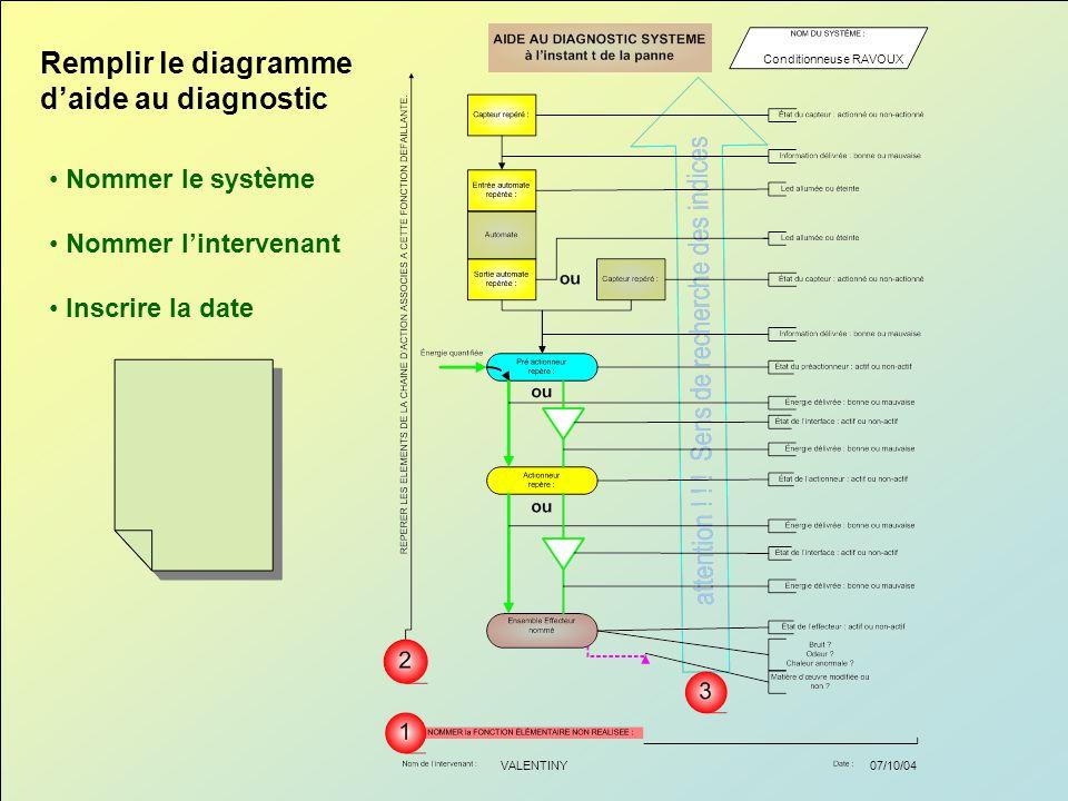 Remplir le diagramme d'aide au diagnostic