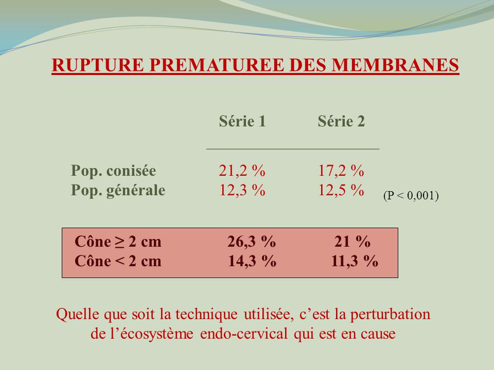 RUPTURE PREMATUREE DES MEMBRANES