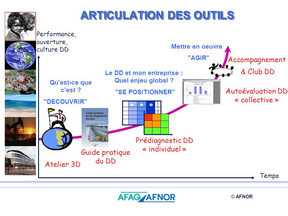 ARTICULATION DES OUTILS