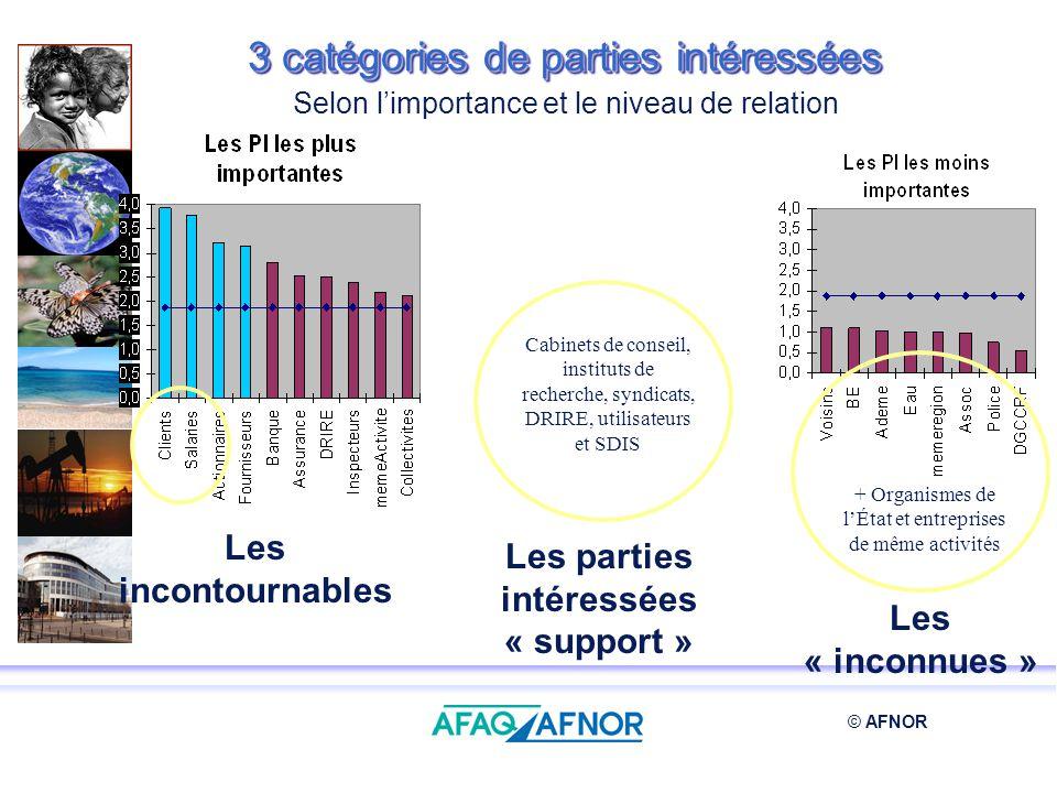 3 catégories de parties intéressées