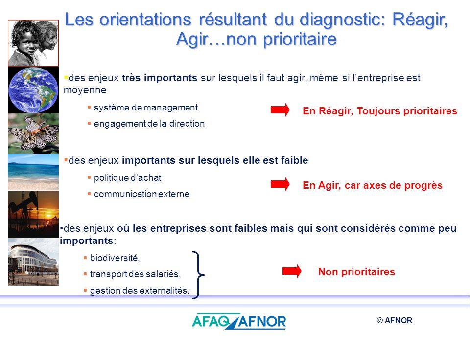 Les orientations résultant du diagnostic: Réagir, Agir…non prioritaire