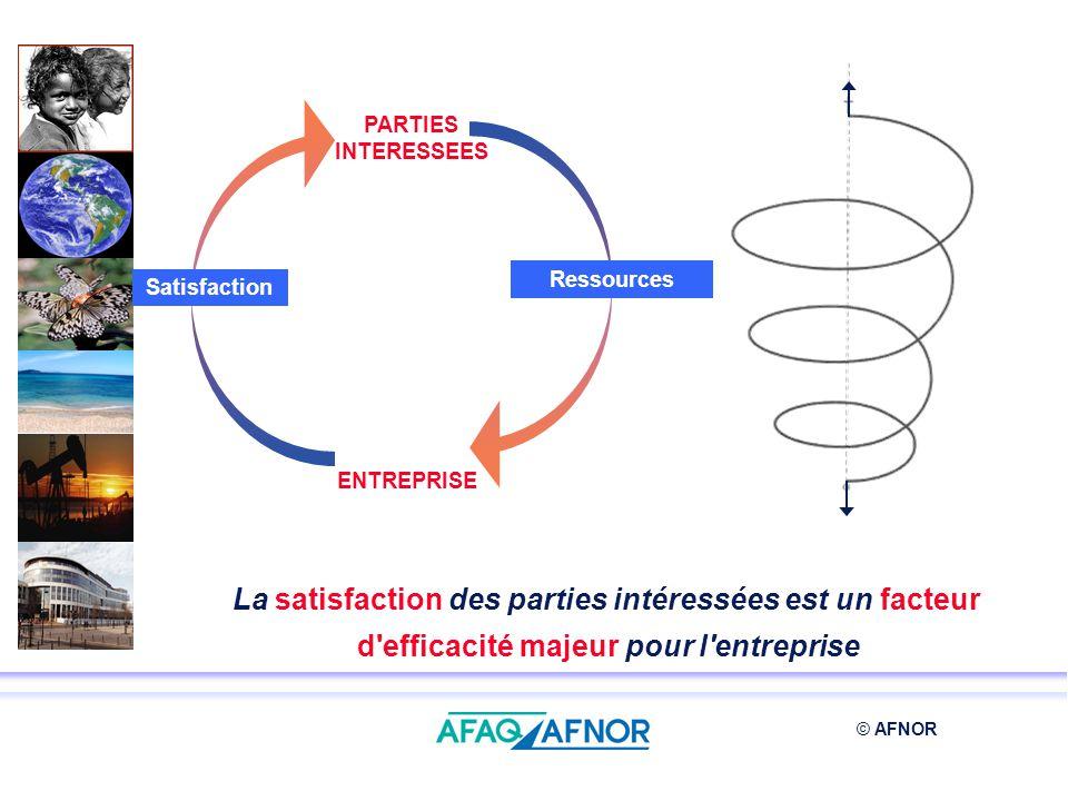 PARTIES INTERESSEES ENTREPRISE. Satisfaction. Ressources.