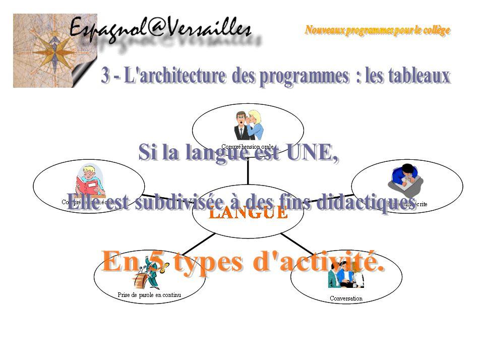 3 - L architecture des programmes : les tableaux