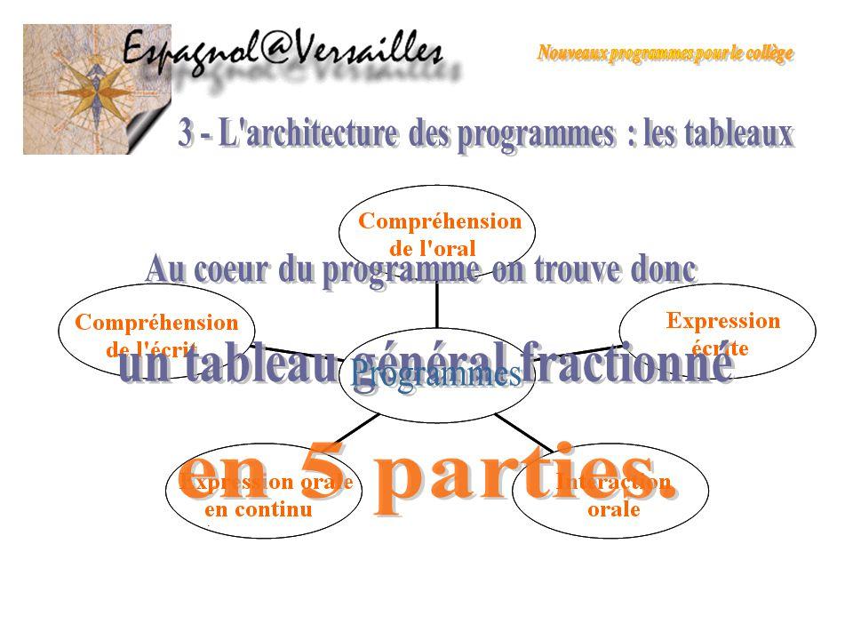 Programmes 3 - L architecture des programmes : les tableaux