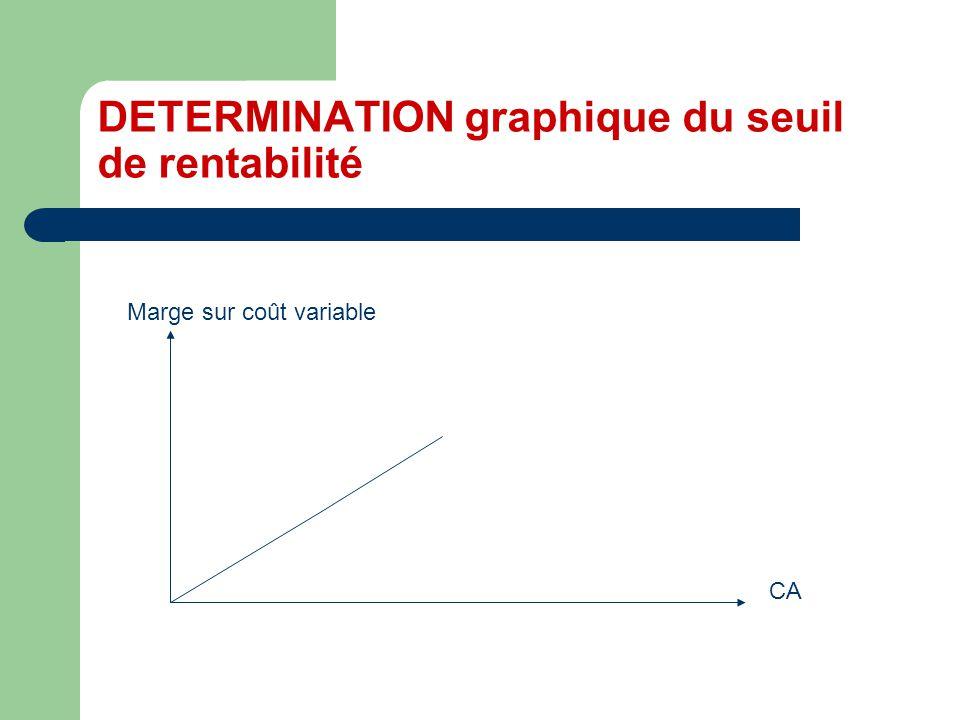 DETERMINATION graphique du seuil de rentabilité