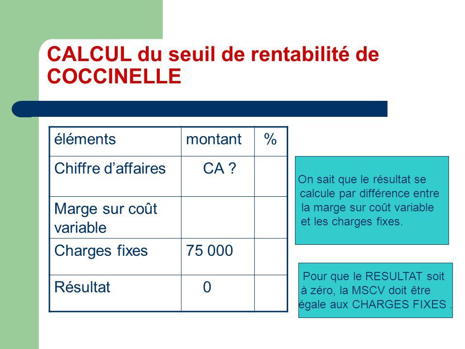 CALCUL du seuil de rentabilité de COCCINELLE