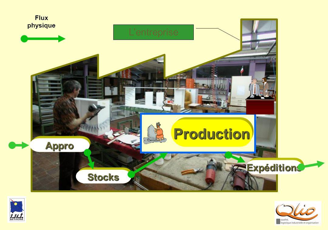 Flux physique PRODUC1 L'entreprise Production Appro Expéditions Stocks