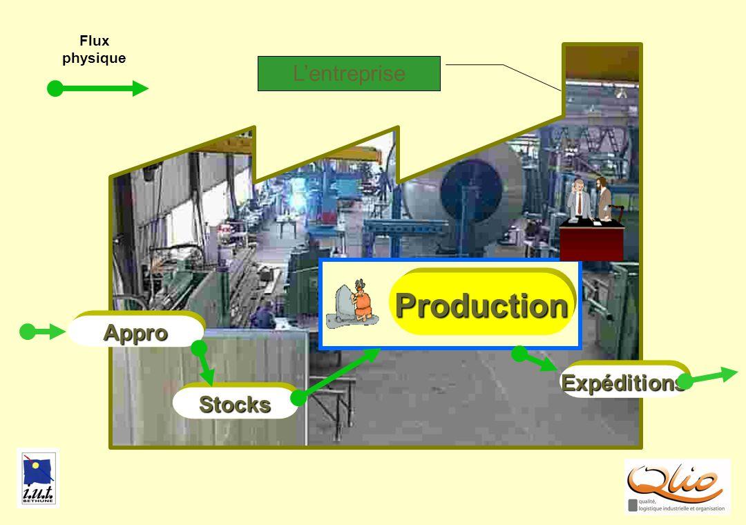 Flux physique PRODUC2 L'entreprise Production Appro Expéditions Stocks